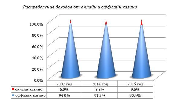 распределение доходов казино